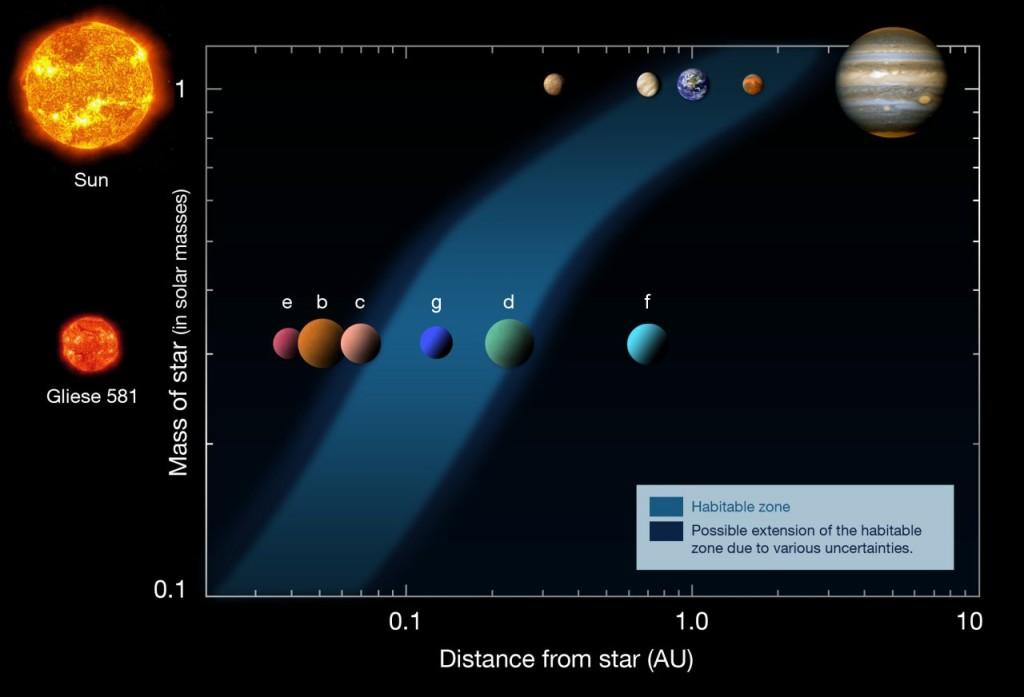 Gliese 581 g ligt in het midden van de leefbare zone