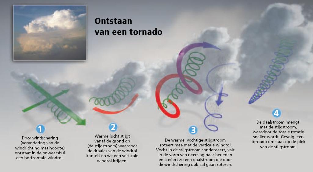 Het ontstaan van een tornado
